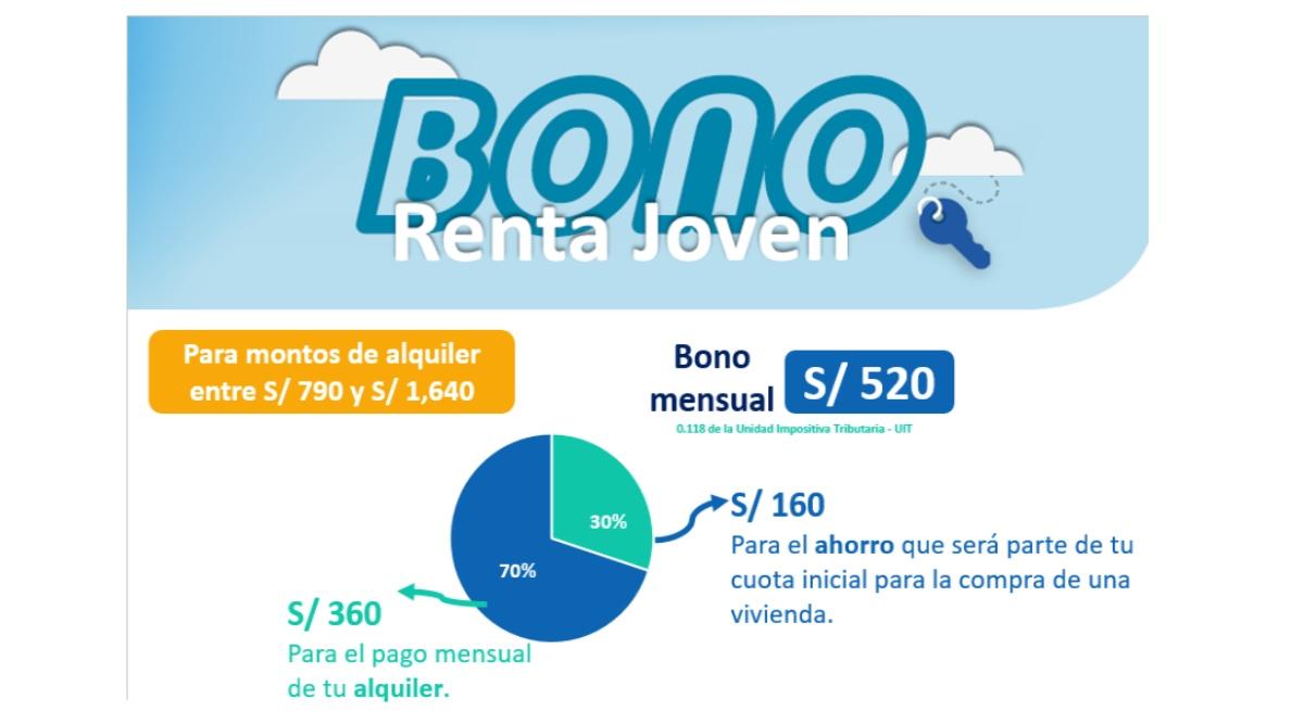 Bono Renta Joven ¡Conoce los beneficios y los requisitos para postular!